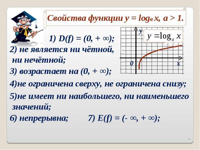 1) D(f) = (0, + ∞); 2) не является ни чётной, ни нечётной; 3) возрастает на (...