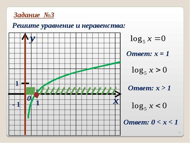 Задание №3 Решите уравнение и неравенства: x y 0 1 1 - 1 Ответ: х = 1 Ответ:...