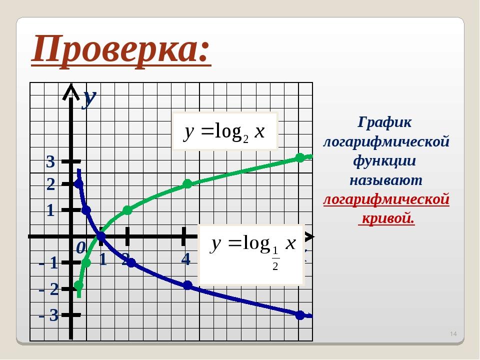x y 0 1 2 3 1 2 4 8 - 1 - 2 - 3 Проверка: График логарифмической функции назы...