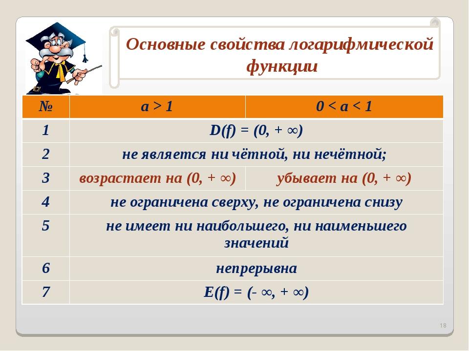 * №a > 10 < a < 1 1D(f) = (0, + ∞) 2не является ни чётной, ни нечётной;...