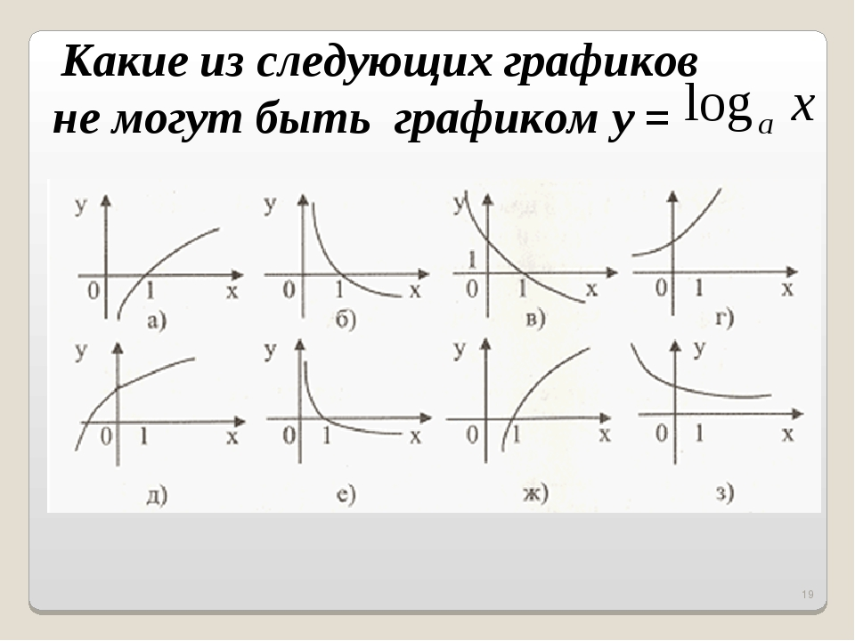 * Какие из следующих графиков не могут быть графикомy =