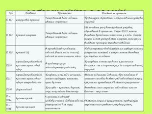 ЗАПРЕЩЕННЫЕ В РОССИИ: Код Название Применение Влияние на организм Е 121 цитру