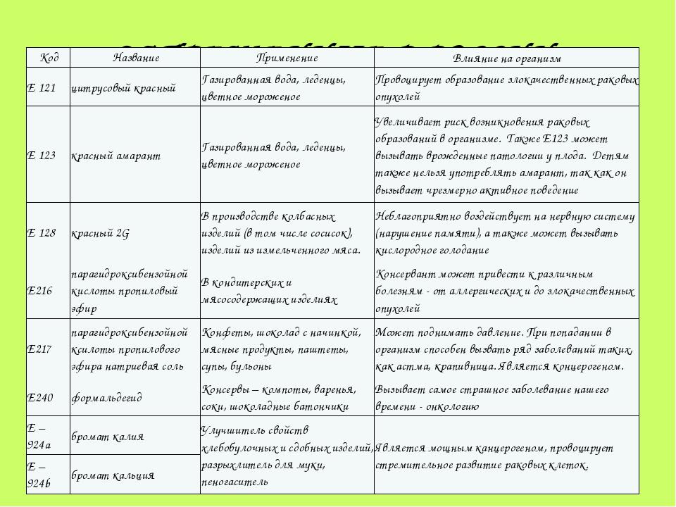 ЗАПРЕЩЕННЫЕ В РОССИИ: Код Название Применение Влияние на организм Е 121 цитру...