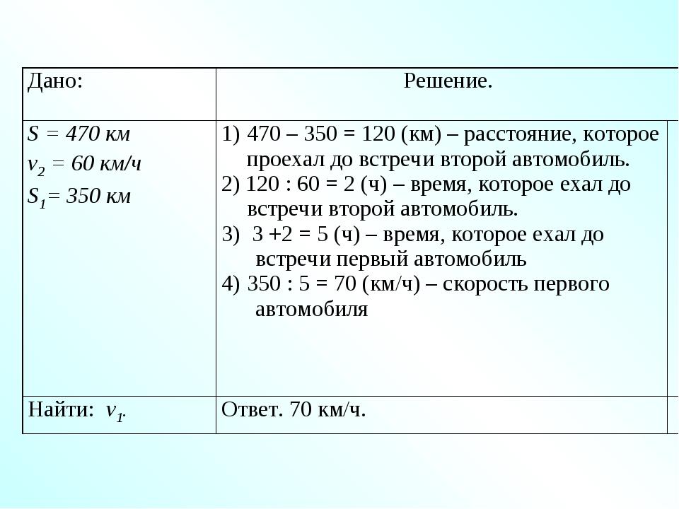 Дано:Решение. S = 470 км v2 = 60 км/ч S1= 350 км470 – 350 = 120 (км) – рас...