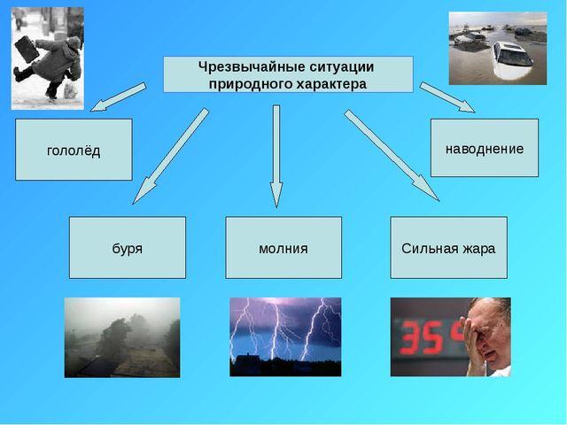 Чрезвычайные ситуации природного характера буря гололёд молния Сильная жара н...