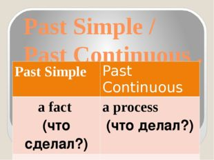 Past Simple / Past Continuous . Past Simple Past Continuous a fact (что сдела