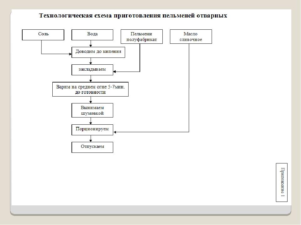 Схема приготовления вареников ленивых
