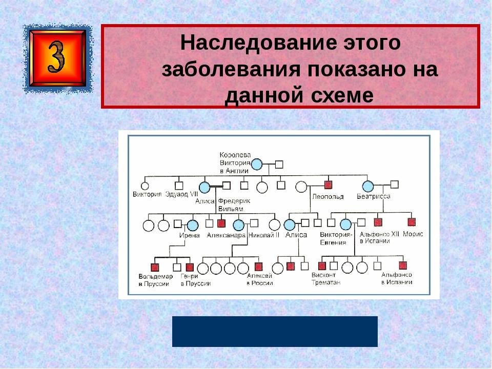 Наследование этого заболевания показано на данной схеме Гемофилия Автор: Русс...