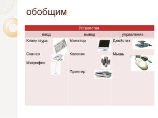 обобщим Устроиства ввод вывод управление Клавиатура Сканер Микрофон Монитор К