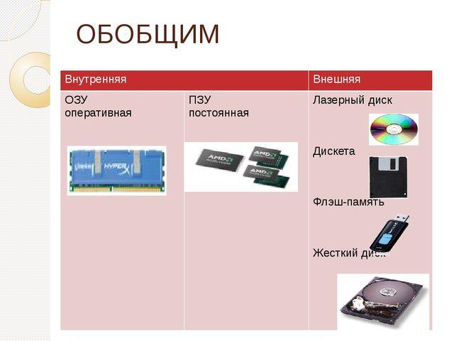 ОБОБЩИМ Внутренняя Внешняя ОЗУ оперативная ПЗУ постоянная Лазерный диск Диске...