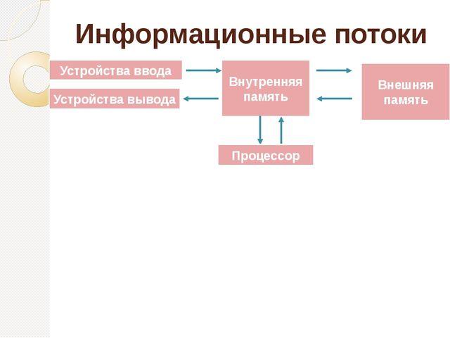 Информационные потоки Устройства ввода Устройства вывода Внутренняя память Вн...