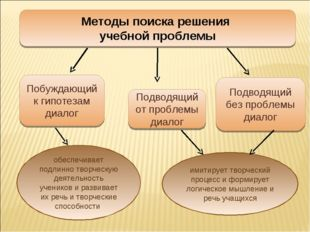 Методы поиска решения учебной проблемы Подводящий от проблемы диалог Побуждаю