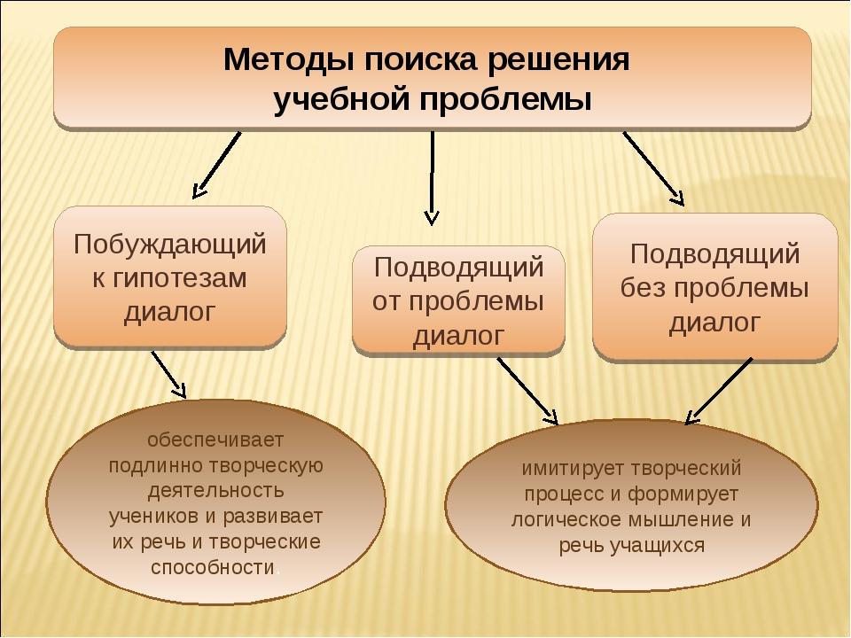 Методы поиска решения учебной проблемы Подводящий от проблемы диалог Побуждаю...