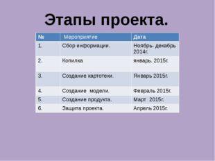 Этапы проекта. № Мероприятие Дата 1. Сбор информации. Ноябрь- декабрь 2014г.