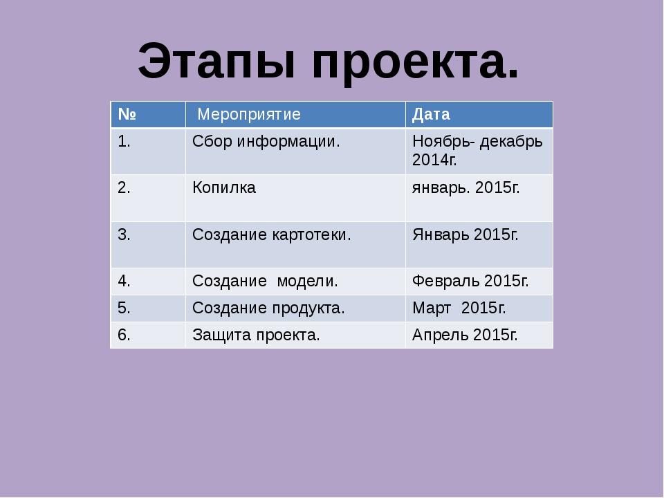 Этапы проекта. № Мероприятие Дата 1. Сбор информации. Ноябрь- декабрь 2014г....