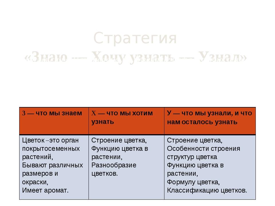 Стратегия «Знаю — Хочу узнать — Узнал» Используется на стадии «вызова», «осм...
