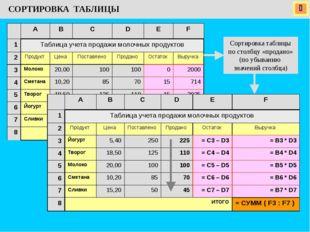  СОРТИРОВКА ТАБЛИЦЫ Сортировка таблицы по столбцу «продано» (по убыванию зн