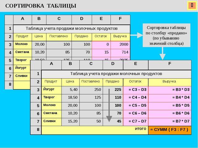  СОРТИРОВКА ТАБЛИЦЫ Сортировка таблицы по столбцу «продано» (по убыванию зн...
