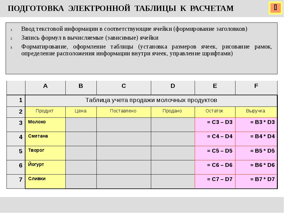  ПОДГОТОВКА ЭЛЕКТРОННОЙ ТАБЛИЦЫ К РАСЧЕТАМ Ввод текстовой информации в соот...