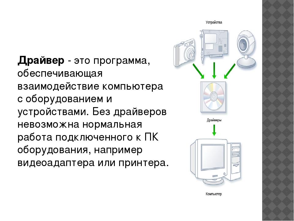 Драйвер - это программа, обеспечивающая взаимодействие компьютера с оборудов...