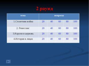 2 раунд темавопросы 1.Столетняя война20406080100 2. Ренессанс204060