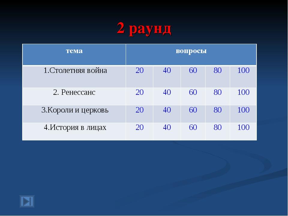 2 раунд темавопросы 1.Столетняя война20406080100 2. Ренессанс204060...