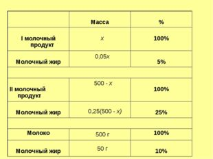 х 0,05х 500 - х 0,25(500 - х) 500 г 50 г  Масса % I молочный продукт  100