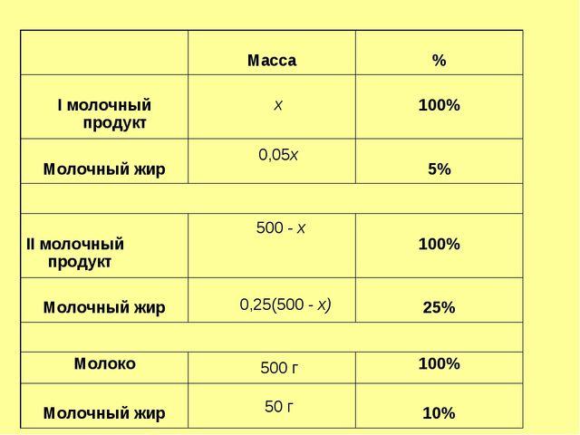 х 0,05х 500 - х 0,25(500 - х) 500 г 50 г  Масса % I молочный продукт  100...