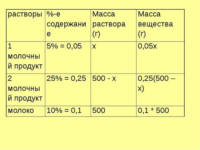 растворы%-е содержаниеМасса раствора (г)Масса вещества (г) 1 молочный прод...