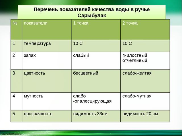 Перечень показателей качества воды в ручье Сарыбулак № показатели 1 точка 2 т...
