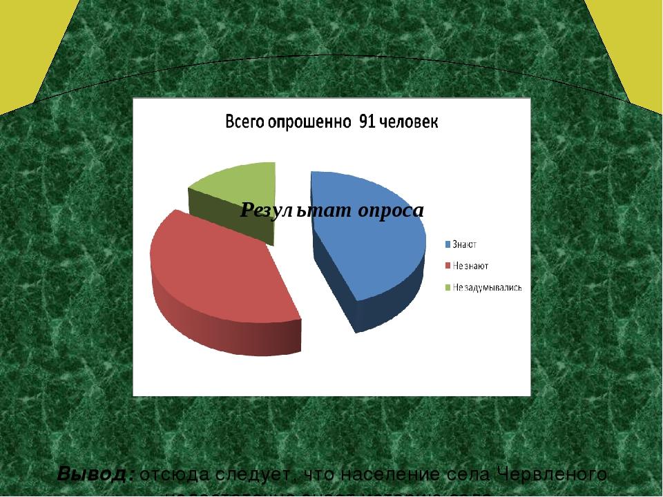 Вывод: отсюда следует, что население села Червленого недостаточно знает исто...