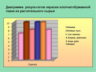 Диаграмма результатов окраски хлопчатобумажной ткани из растительного сырья