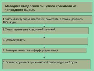 Методика выделения пищевого красителя из природного сырья. 1.Взять навеску с