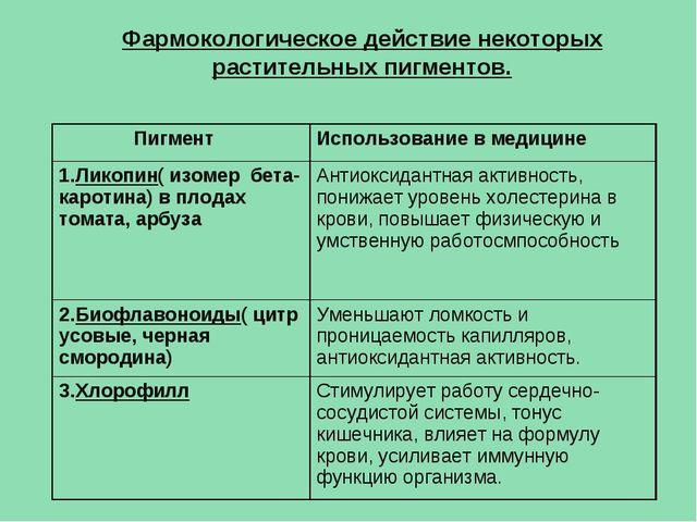 Фармокологическое действие некоторых растительных пигментов. ПигментИспользо...