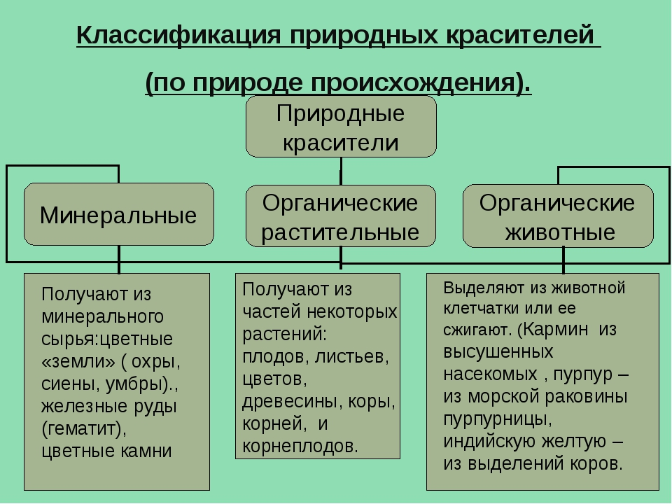 Классификация природных красителей (по природе происхождения). Выделяют из жи...