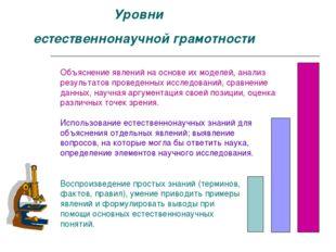 Уровни естественнонаучной грамотности Воспроизведение простых знаний (термин