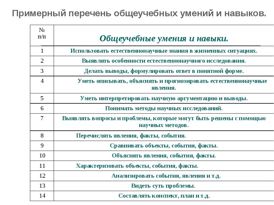 Примерный перечень общеучебных умений и навыков. № п/п Общеучебные умения и...