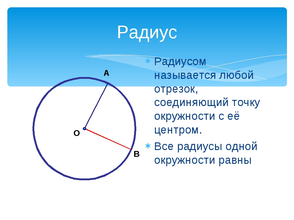 Радиусом называется любой отрезок, соединяющий точку окружности с её центром....