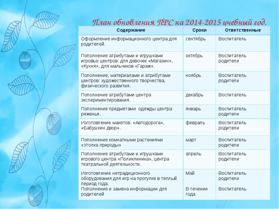 План обновления ПРС на 2014-2015 учебный год. СодержаниеСрокиОтветственные...