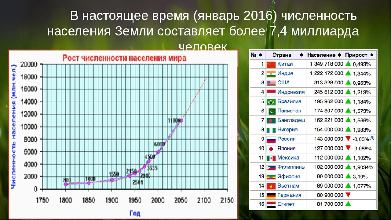 В настоящее время (январь 2016) численность населения Земли составляет более...