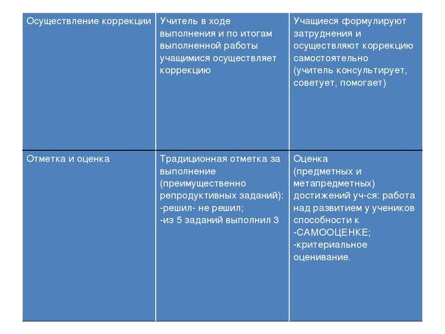 Осуществление коррекции Учитель в ходе выполнения и по итогам выполненной ра...