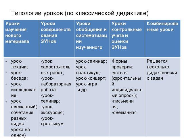 Типологии уроков (по классической дидактике) Уроки изучения нового материала...