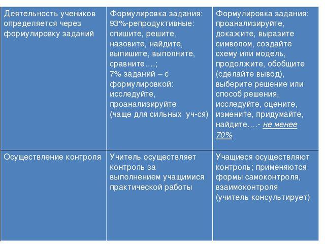 Деятельность учеников определяется через формулировку заданийФормулировка за...