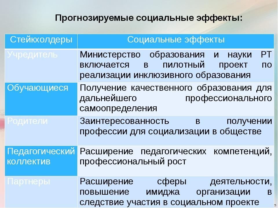 Прогнозируемые социальные эффекты: Стейкхолдеры Социальные эффекты Учредит...