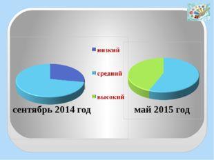 Результаты диагностики по методике Н.В. Зубаревой, Н.П. Сакулиной май 2015 г
