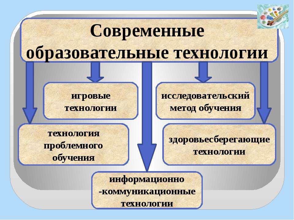 Современные образовательные технологии игровые технологии информационно -ком...