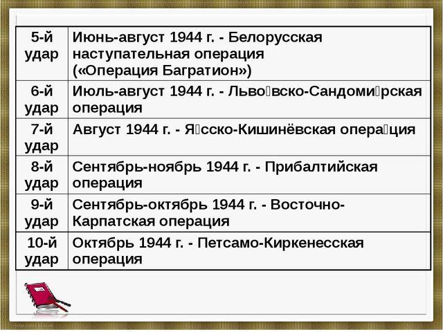 5-й удар Июнь-август 1944 г. - Белорусская наступательная операция(«Операция...