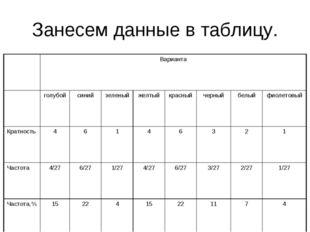 Занесем данные в таблицу. Варианта голубойсинийзеленыйжелтыйкрасныйче