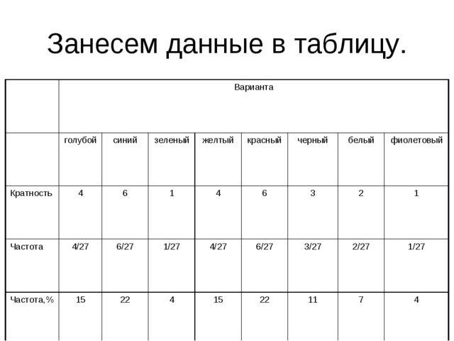 Занесем данные в таблицу. Варианта голубойсинийзеленыйжелтыйкрасныйче...
