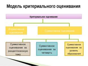 Модель критериального оценивания Критериальное оценивание Формативное оценива